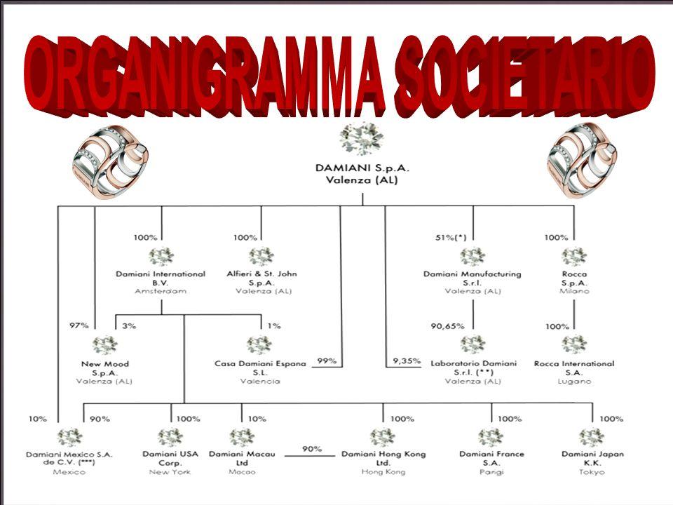 ORGANIGRAMMA SOCIETARIO