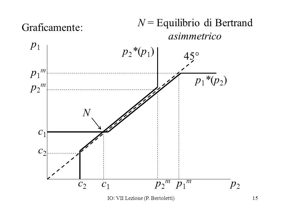 N = Equilibrio di Bertrand asimmetrico