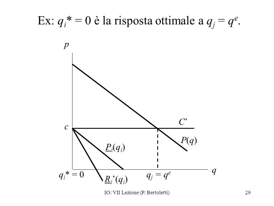 Ex: qi* = 0 è la risposta ottimale a qj = qe.
