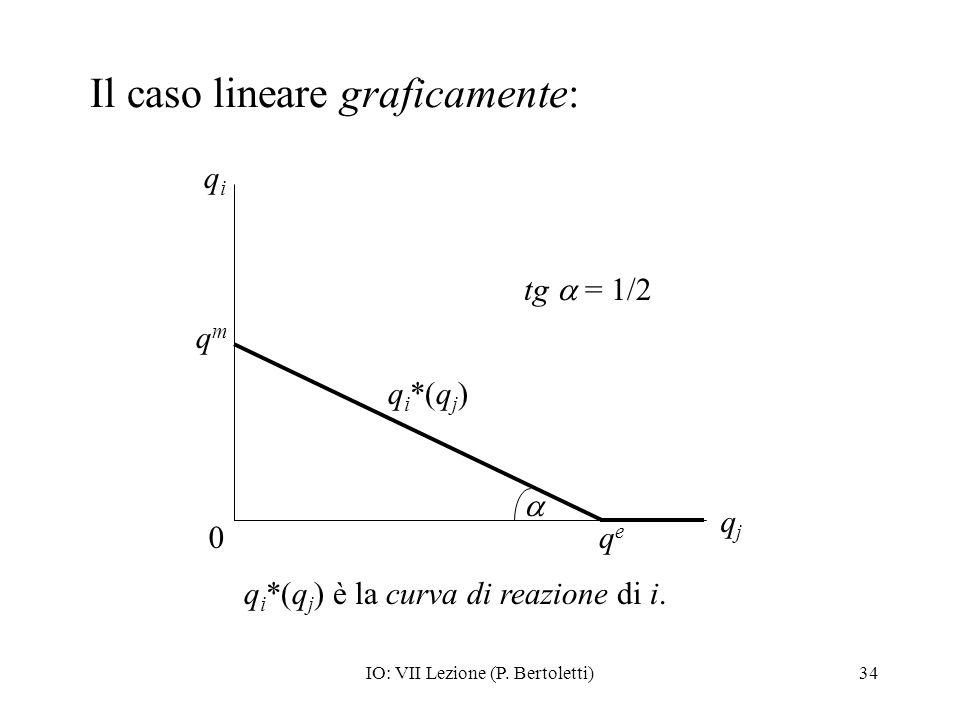 Il caso lineare graficamente: