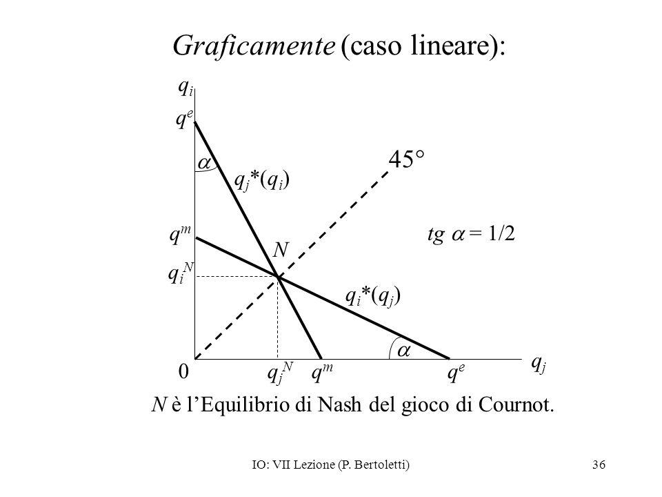 Graficamente (caso lineare):