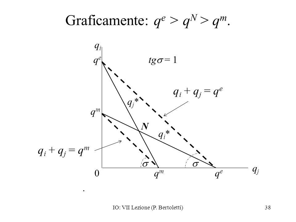 Graficamente: qe > qN > qm.