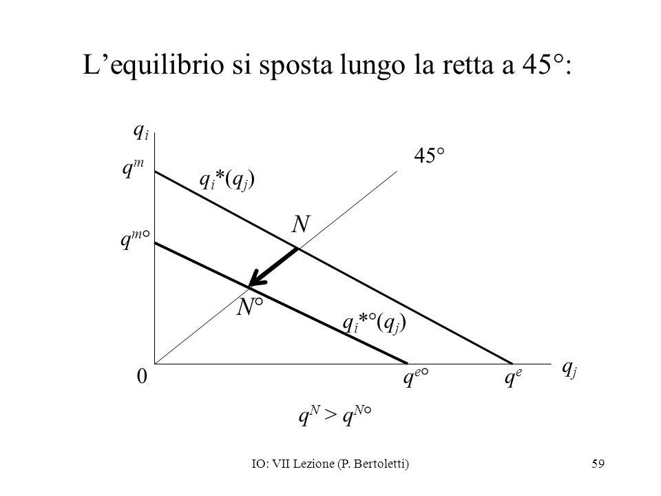 L'equilibrio si sposta lungo la retta a 45°: