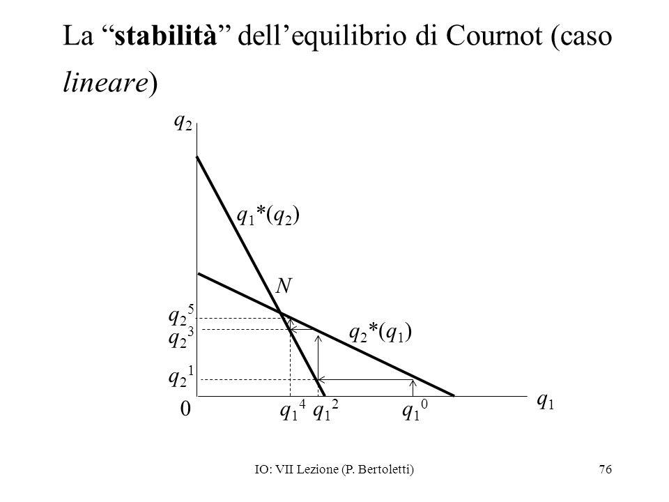La stabilità dell'equilibrio di Cournot (caso lineare)