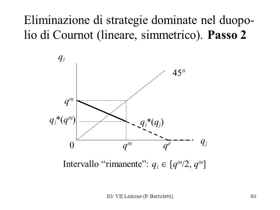 Eliminazione di strategie dominate nel duopo-lio di Cournot (lineare, simmetrico). Passo 2