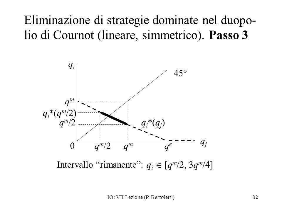 Eliminazione di strategie dominate nel duopo-lio di Cournot (lineare, simmetrico). Passo 3