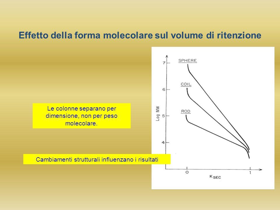 Effetto della forma molecolare sul volume di ritenzione
