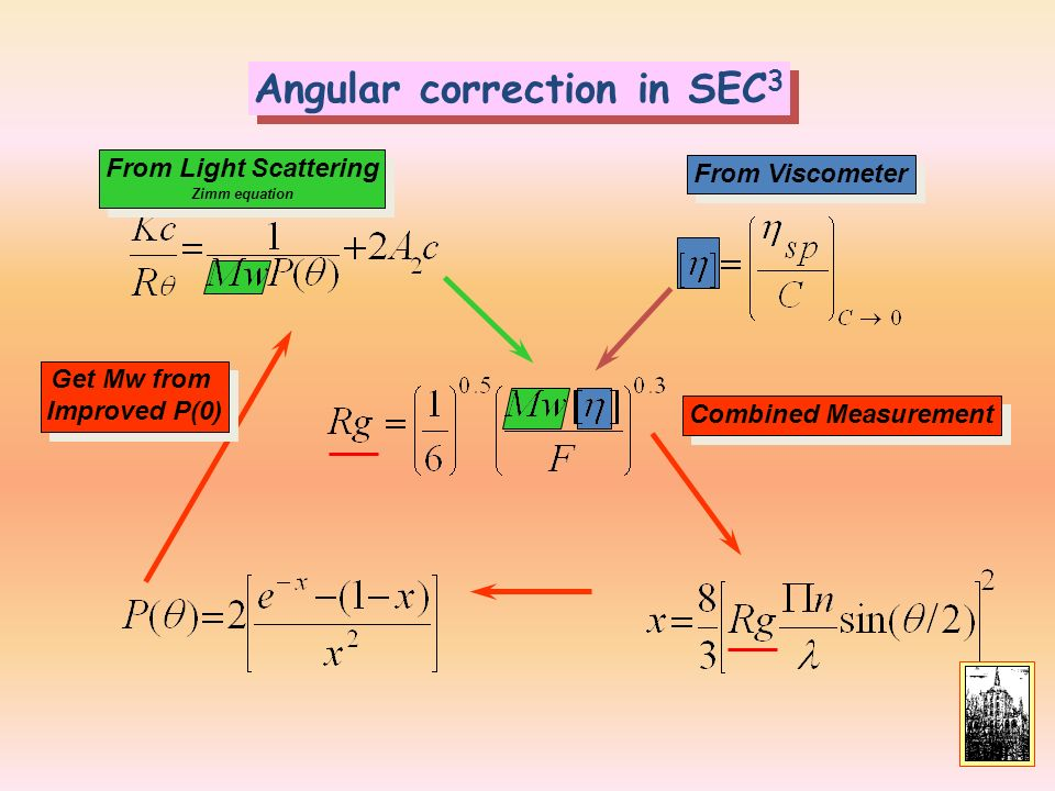 Angular correction in SEC3