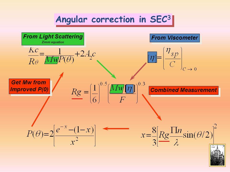 Angular correction in SEC3