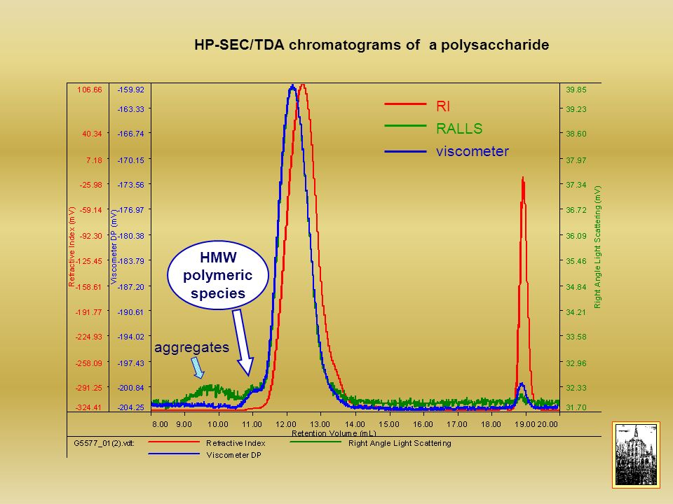 HP-SEC/TDA chromatograms of a polysaccharide