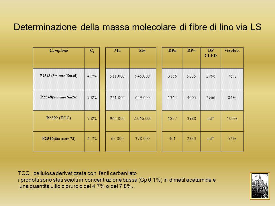 Determinazione della massa molecolare di fibre di lino via LS