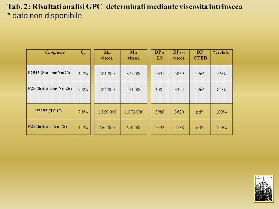 Tab. 2: Risultati analisi GPC determinati mediante viscosità intrinseca