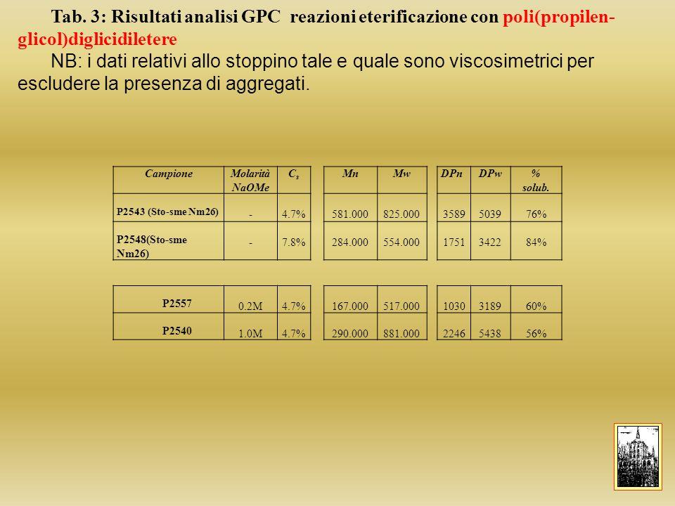 Tab. 3: Risultati analisi GPC reazioni eterificazione con poli(propilen-glicol)diglicidiletere