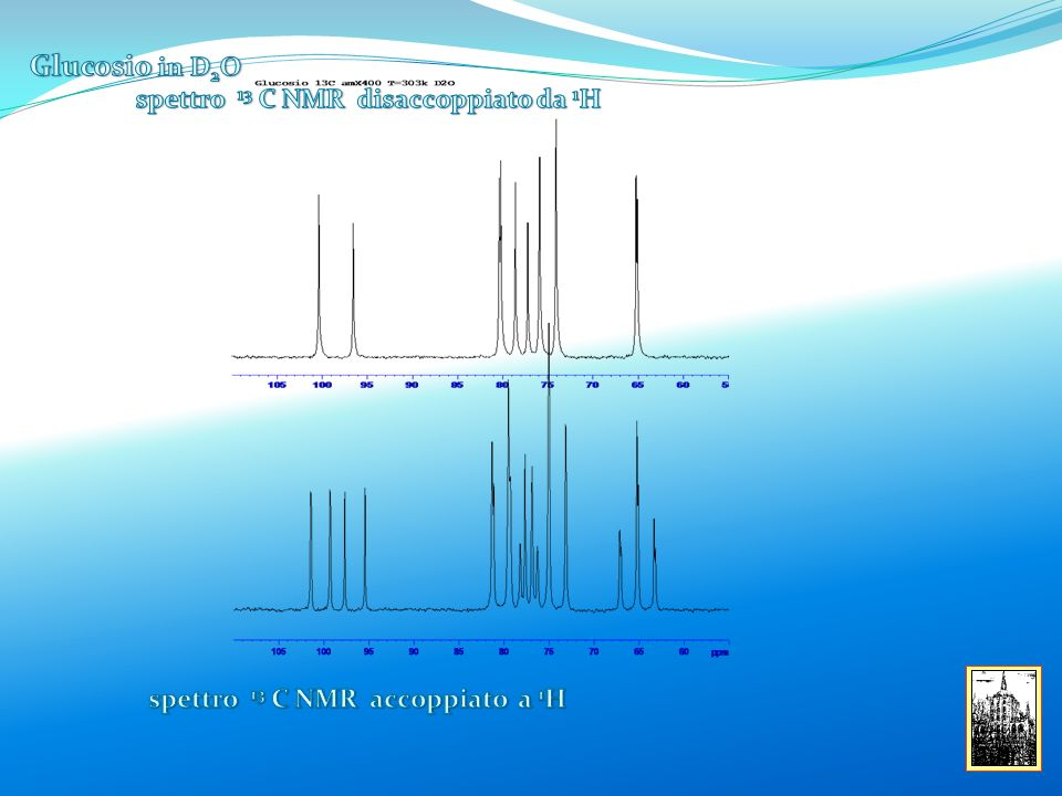 Glucosio in D2O spettro 13 C NMR disaccoppiato da 1H