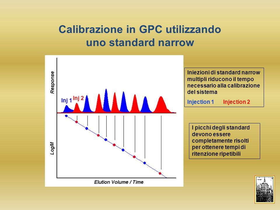 Calibrazione in GPC utilizzando uno standard narrow