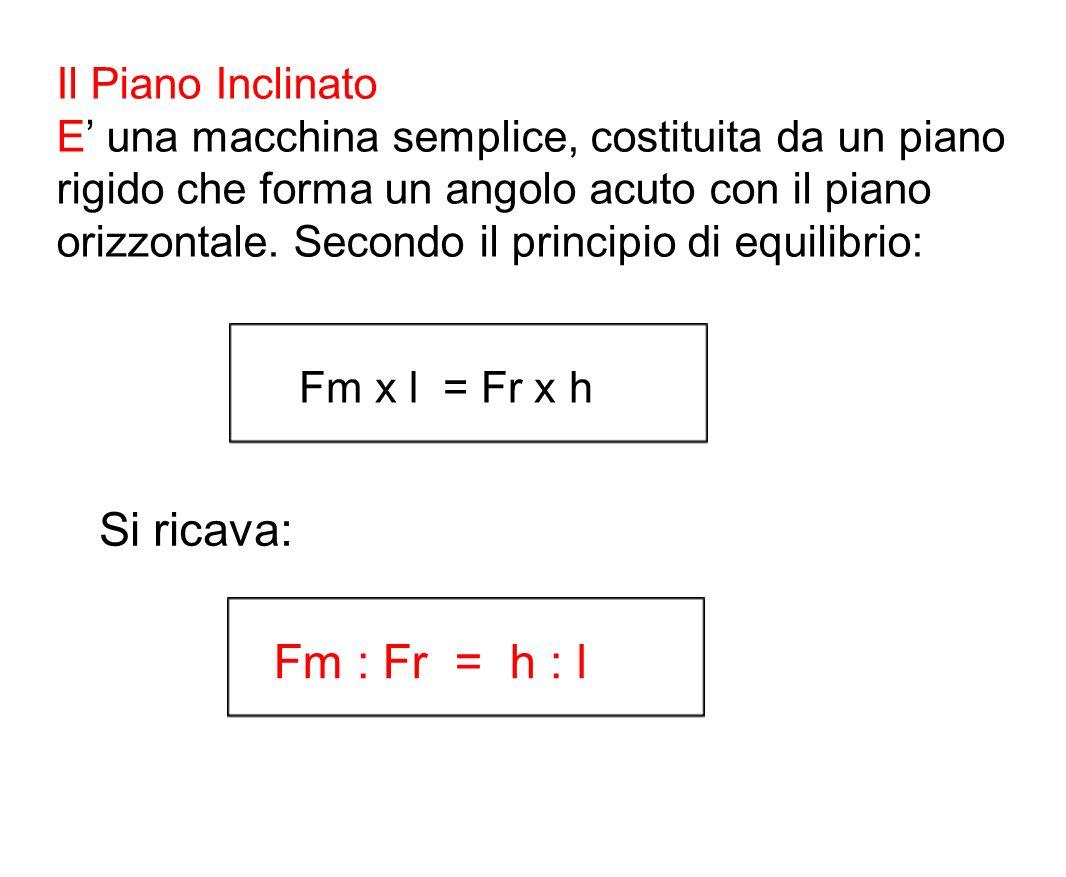 Fm : Fr = h : l Si ricava: Il Piano Inclinato