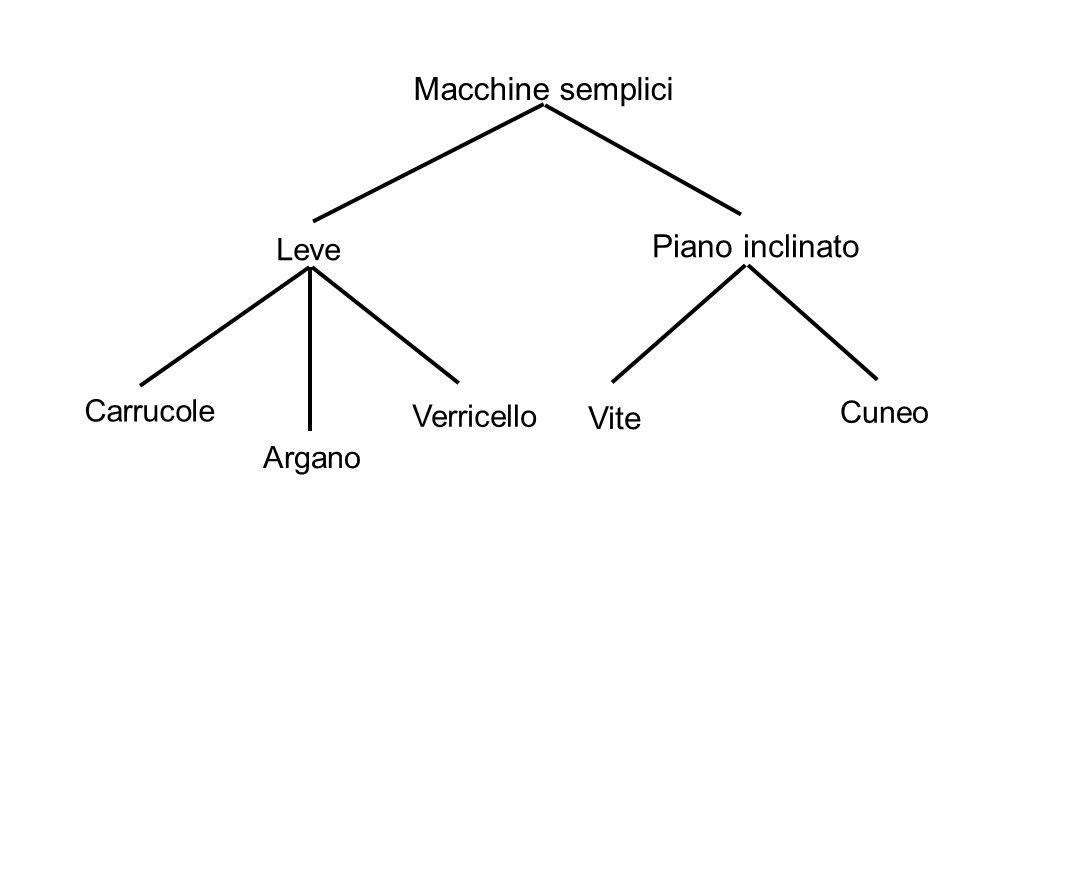 Macchine semplici Piano inclinato Vite Leve Carrucole Cuneo Verricello