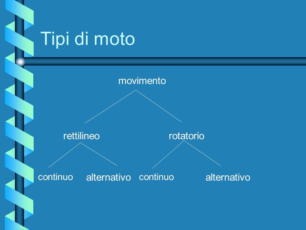Tipi di moto movimento rettilineo rotatorio alternativo alternativo