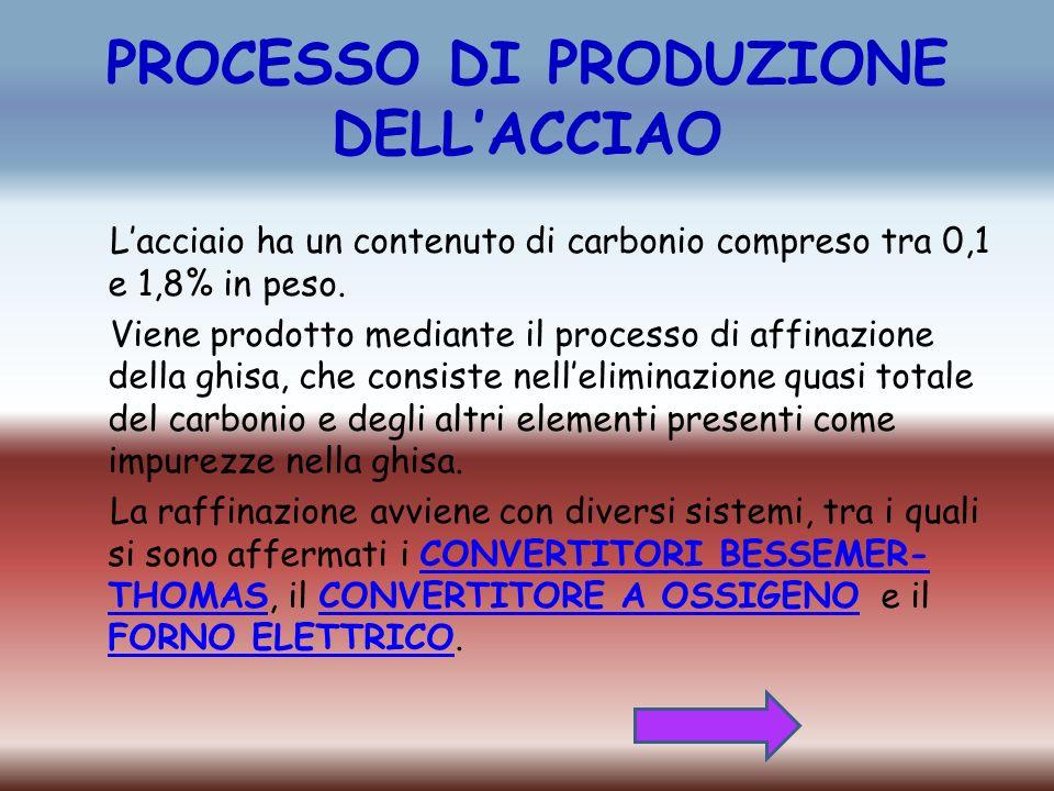 PROCESSO DI PRODUZIONE DELL'ACCIAO