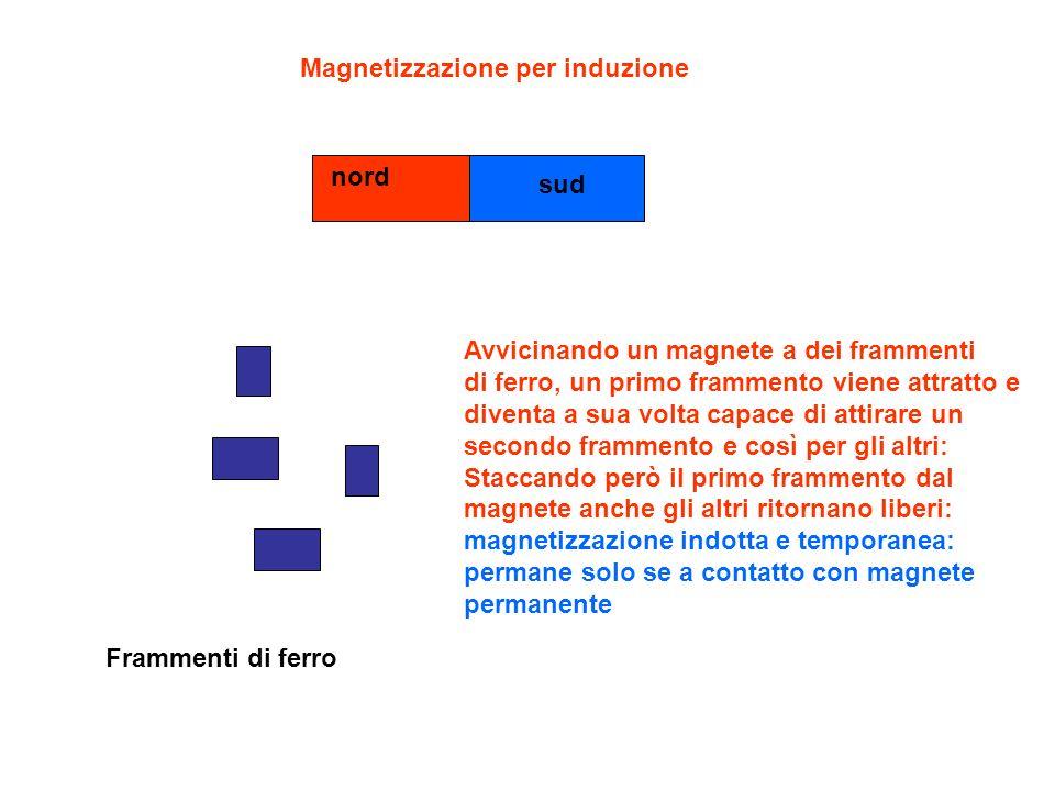 Magnetizzazione per induzione