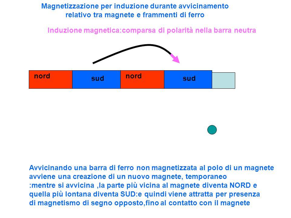 Magnetizzazione per induzione durante avvicinamento relativo tra magnete e frammenti di ferro