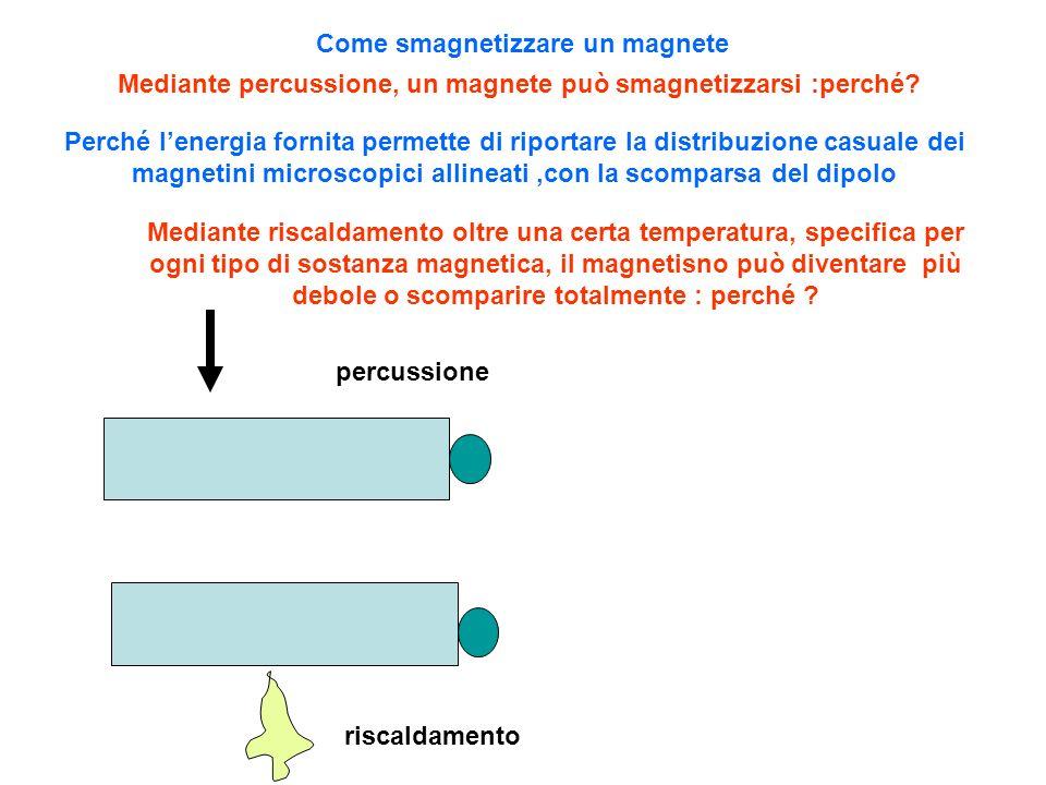 Come smagnetizzare un magnete