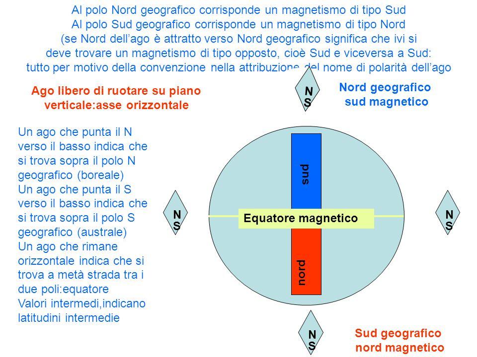 Nord geografico sud magnetico
