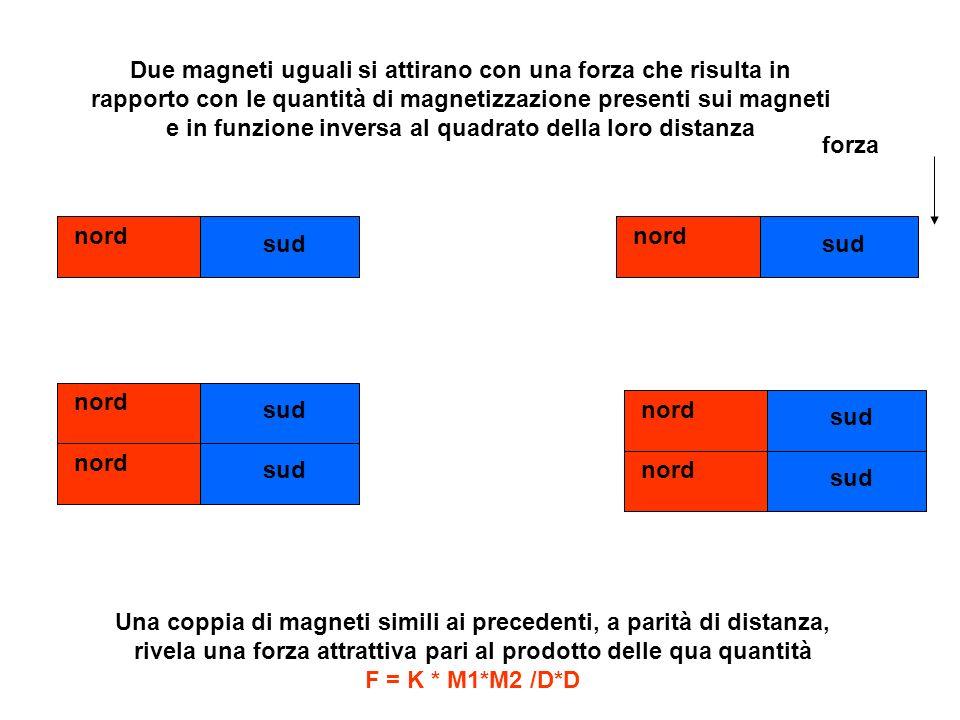 Due magneti uguali si attirano con una forza che risulta in rapporto con le quantità di magnetizzazione presenti sui magneti e in funzione inversa al quadrato della loro distanza