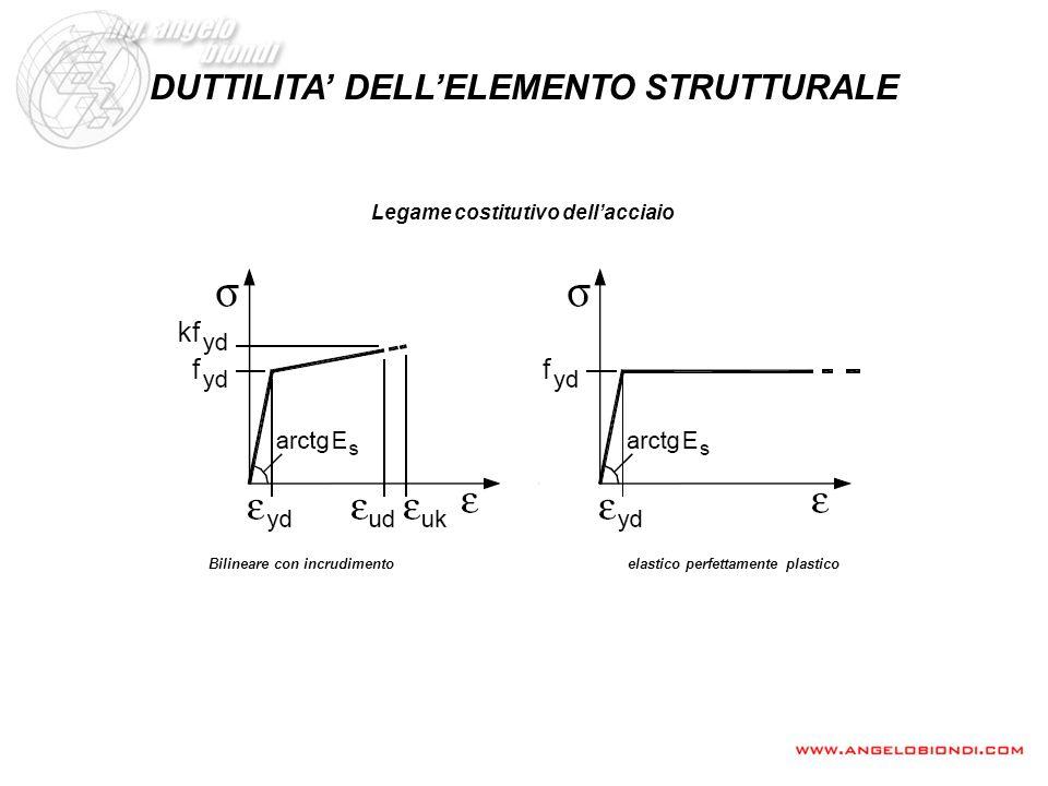 DUTTILITA' DELL'ELEMENTO STRUTTURALE