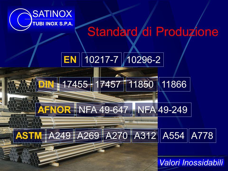Standard di Produzione