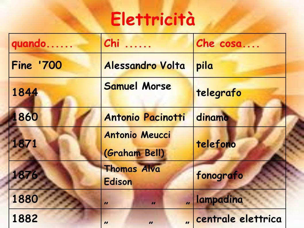 Elettricità quando...... Chi ...... Che cosa.... Fine 700 1844 1860