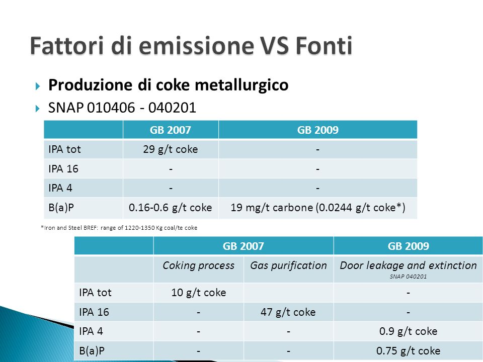 Fattori di emissione VS Fonti