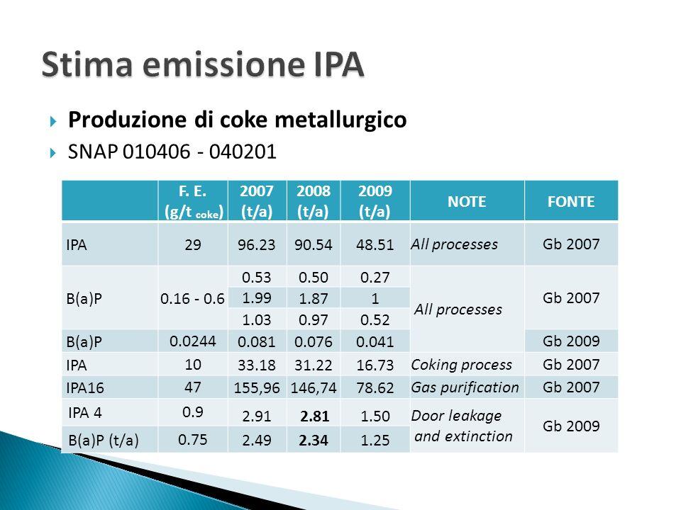 Stima emissione IPA Produzione di coke metallurgico