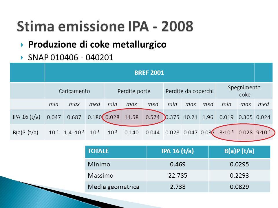 Stima emissione IPA - 2008 Produzione di coke metallurgico