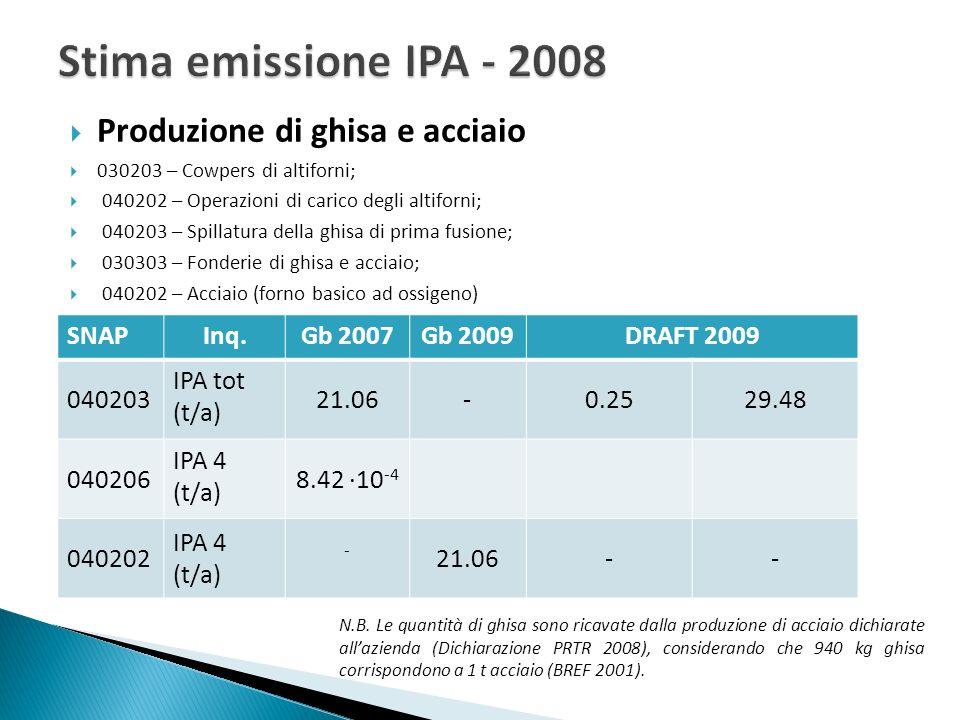 Stima emissione IPA - 2008 Produzione di ghisa e acciaio SNAP Inq.