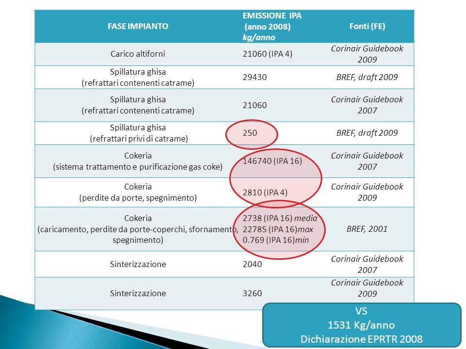 VS 1531 Kg/anno Dichiarazione EPRTR 2008 FASE IMPIANTO EMISSIONE IPA