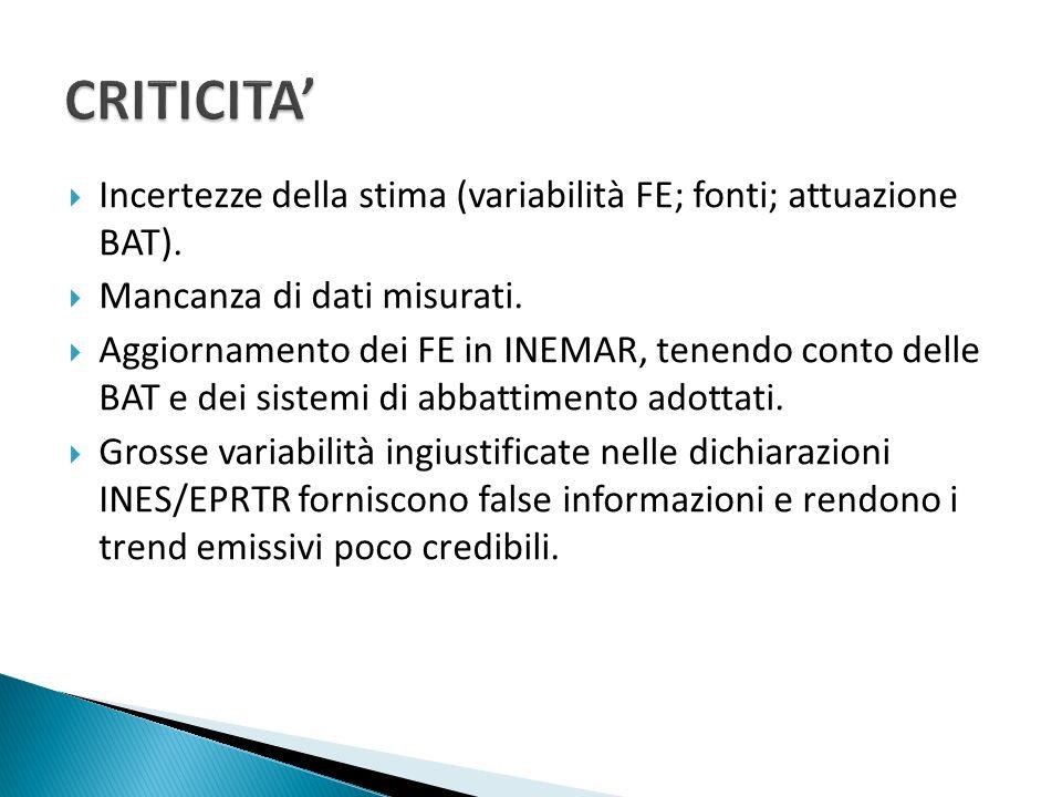 CRITICITA' Incertezze della stima (variabilità FE; fonti; attuazione BAT). Mancanza di dati misurati.