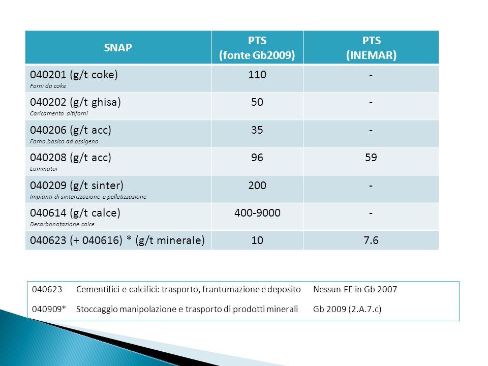 SNAP PTS (fonte Gb2009) PTS (INEMAR)