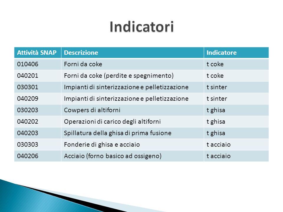 Indicatori Attività SNAP Descrizione Indicatore 010406 Forni da coke