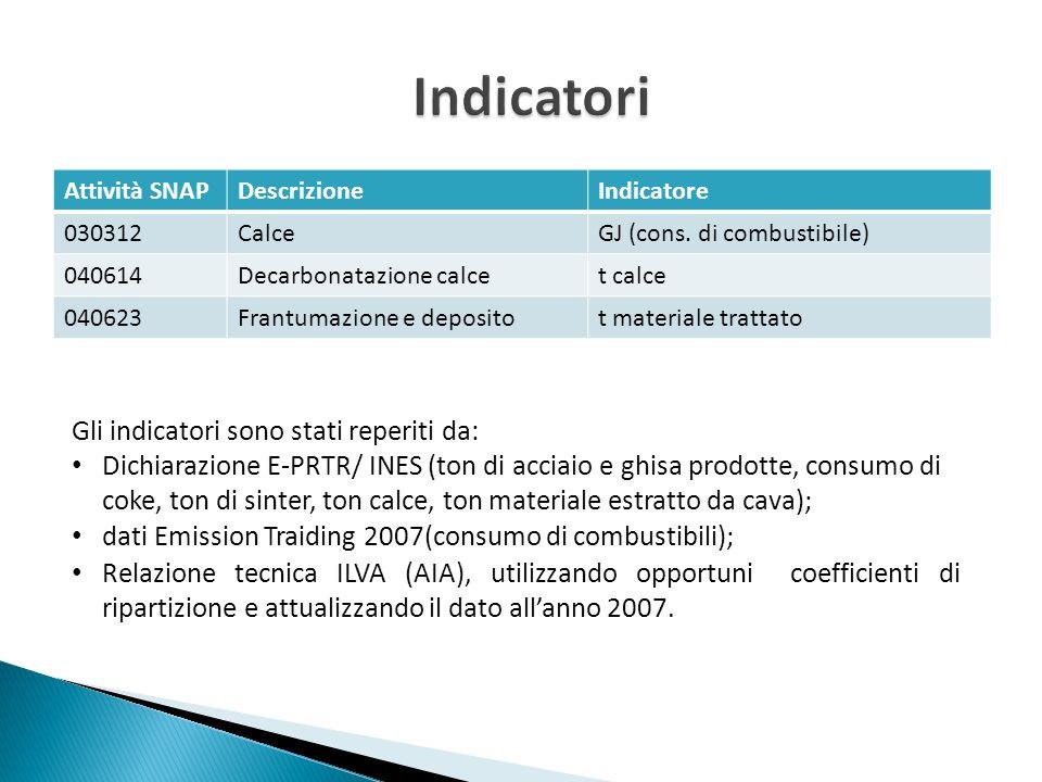 Indicatori Gli indicatori sono stati reperiti da: