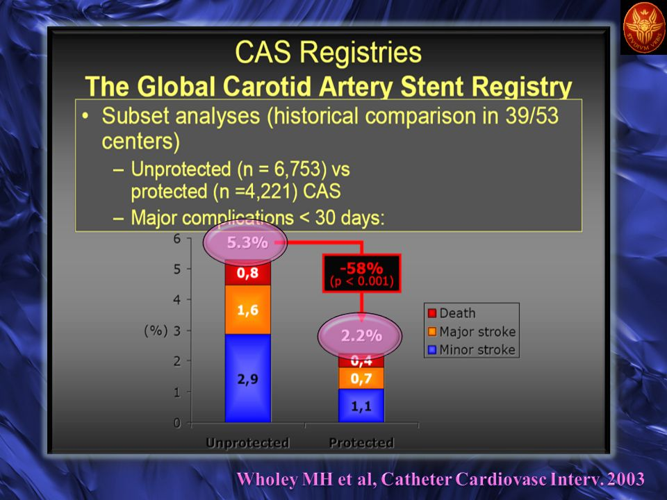 Wholey MH et al, Catheter Cardiovasc Interv. 2003
