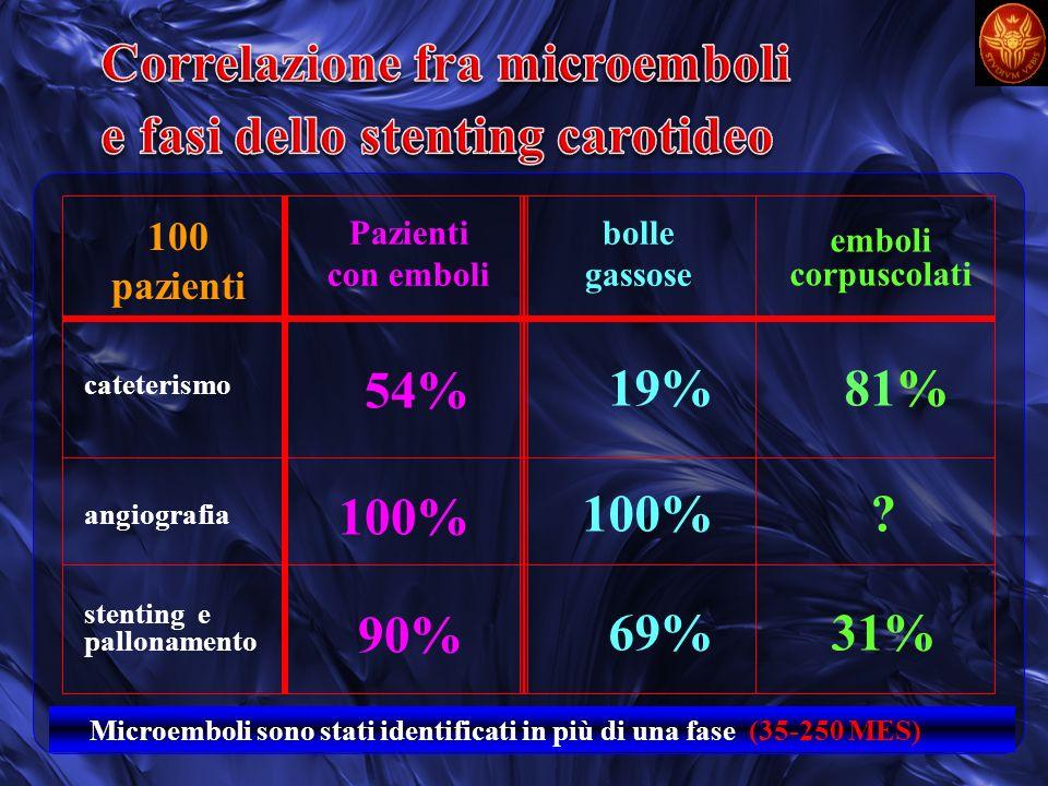 Correlazione fra microemboli e fasi dello stenting carotideo