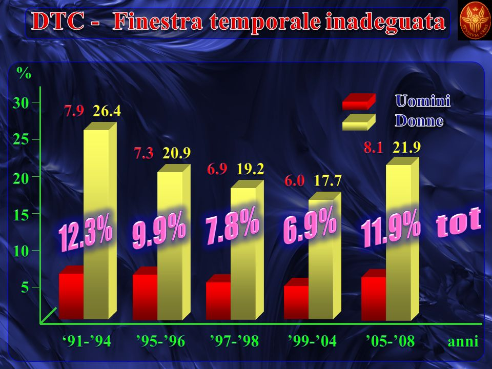 DTC - Finestra temporale inadeguata