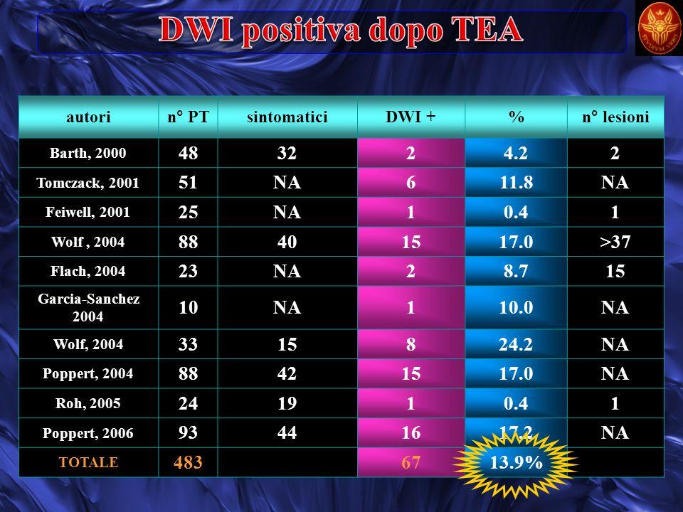 DWI positiva dopo TEA 48 32 2 4.2 51 NA 6 11.8 25 1 0.4 88 40 15 17.0