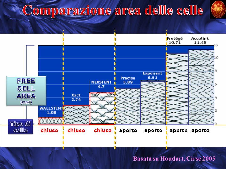 Comparazione area delle celle