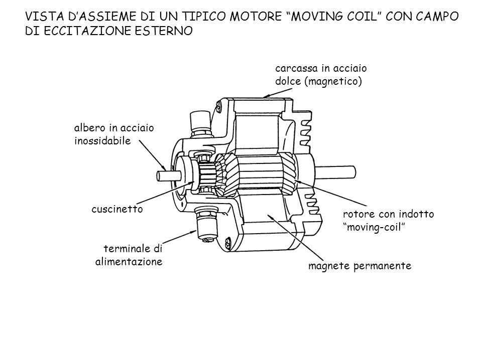 VISTA D'ASSIEME DI UN TIPICO MOTORE MOVING COIL CON CAMPO DI ECCITAZIONE ESTERNO