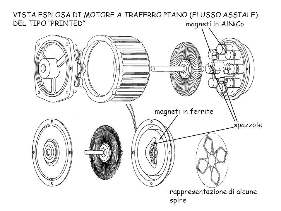 VISTA ESPLOSA DI MOTORE A TRAFERRO PIANO (FLUSSO ASSIALE) DEL TIPO PRINTED