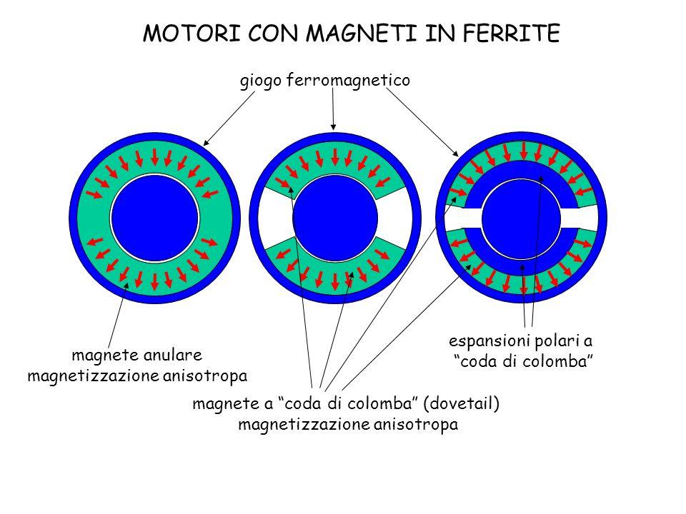 MOTORI CON MAGNETI IN FERRITE