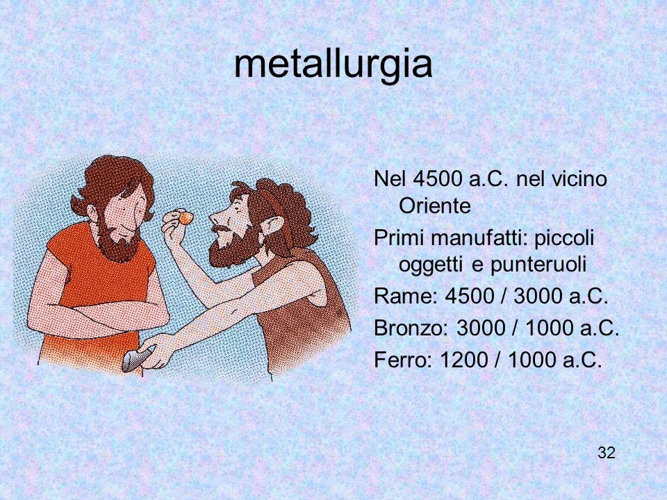 metallurgia Nel 4500 a.C. nel vicino Oriente