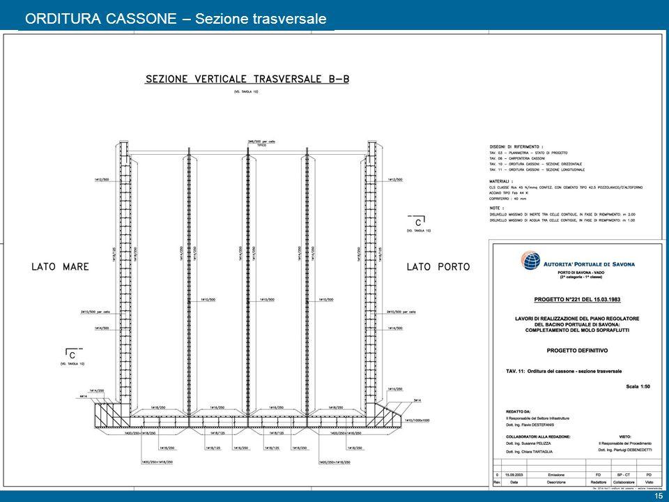 ORDITURA CASSONE – Sezione trasversale